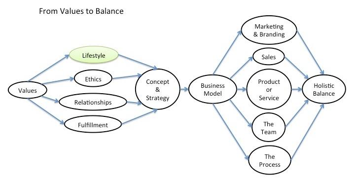 Holistic Balance Part I