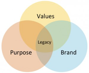 Purpose Values Brand