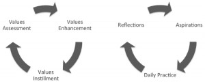 The Process of Culture Shift - Circular