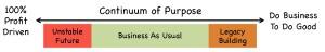 Continuum of Purpose
