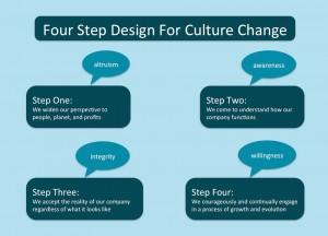 Four Step Design For Culture Change