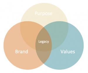 Purpose Values Brand